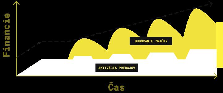 Innovations kampaň graf